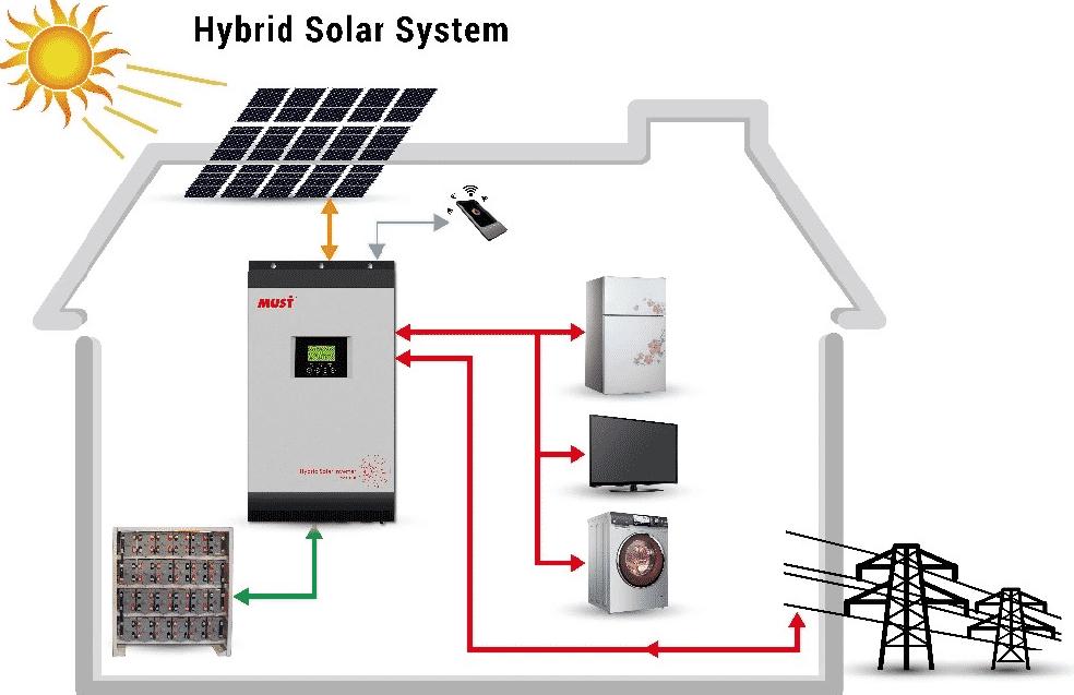 Hybrid-Solar-Panel-Brisbane-1